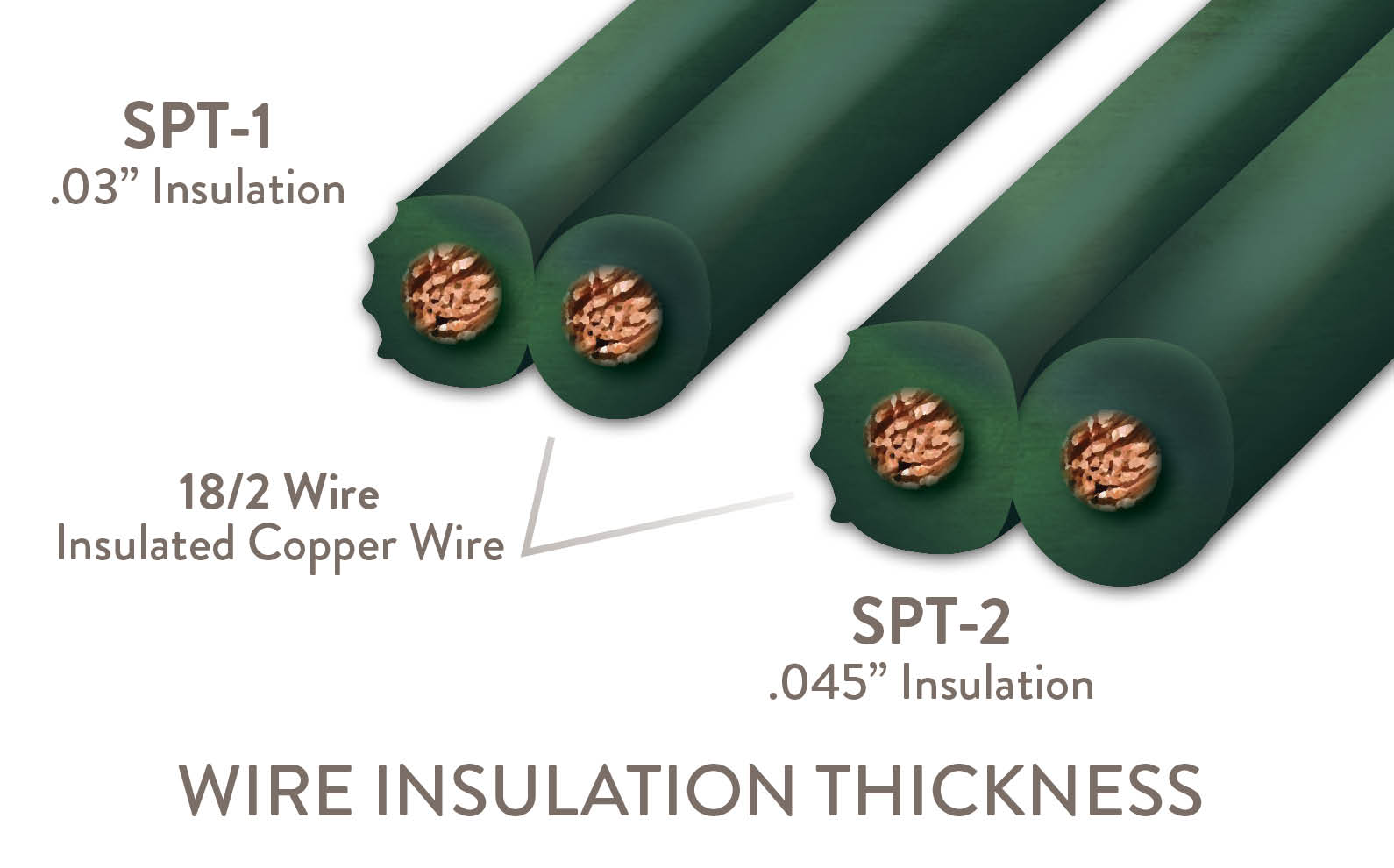 What is the Difference Between SPT-1 and SPT-2 Wire