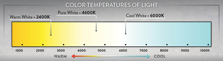 Color Temperatures of Light
