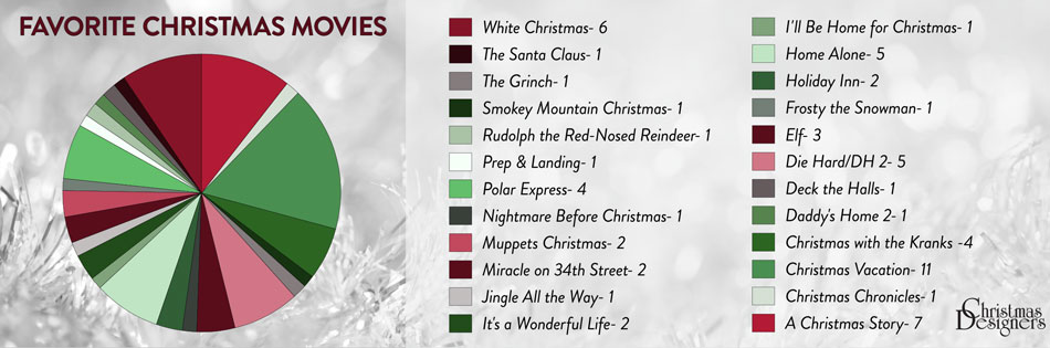 favorite christmas movie chart